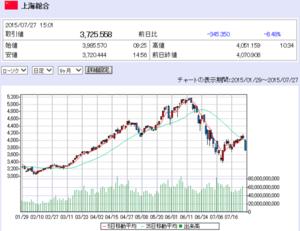 0727 上海総合チャート.png