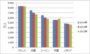 国別観光客数トップ5.png